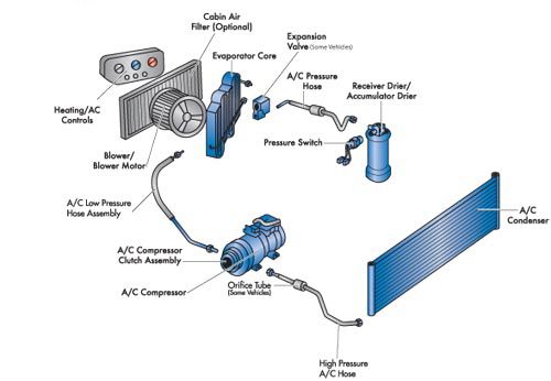 A/C Diagram