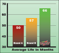 Average Battery Life in Months Graph