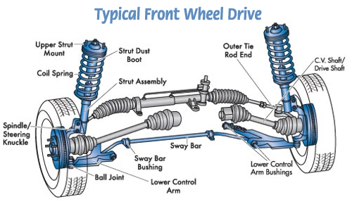 Front Wheel Drive Diagram